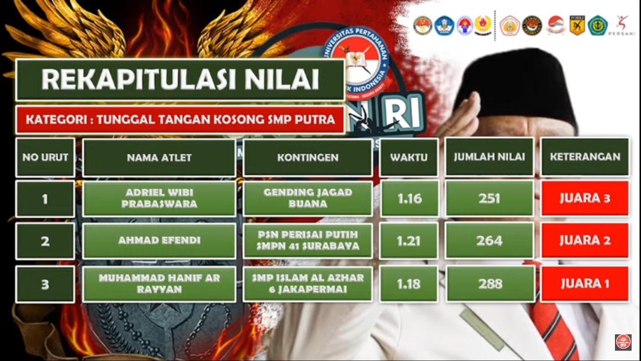 JUARA UNHAN Multisport Championship 2021